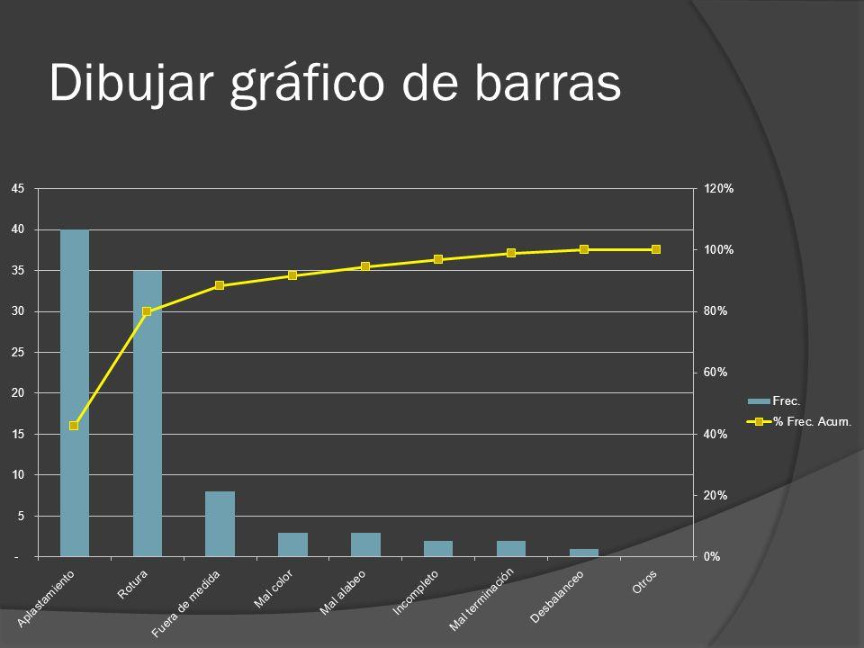 Dibujar gráfico de barras