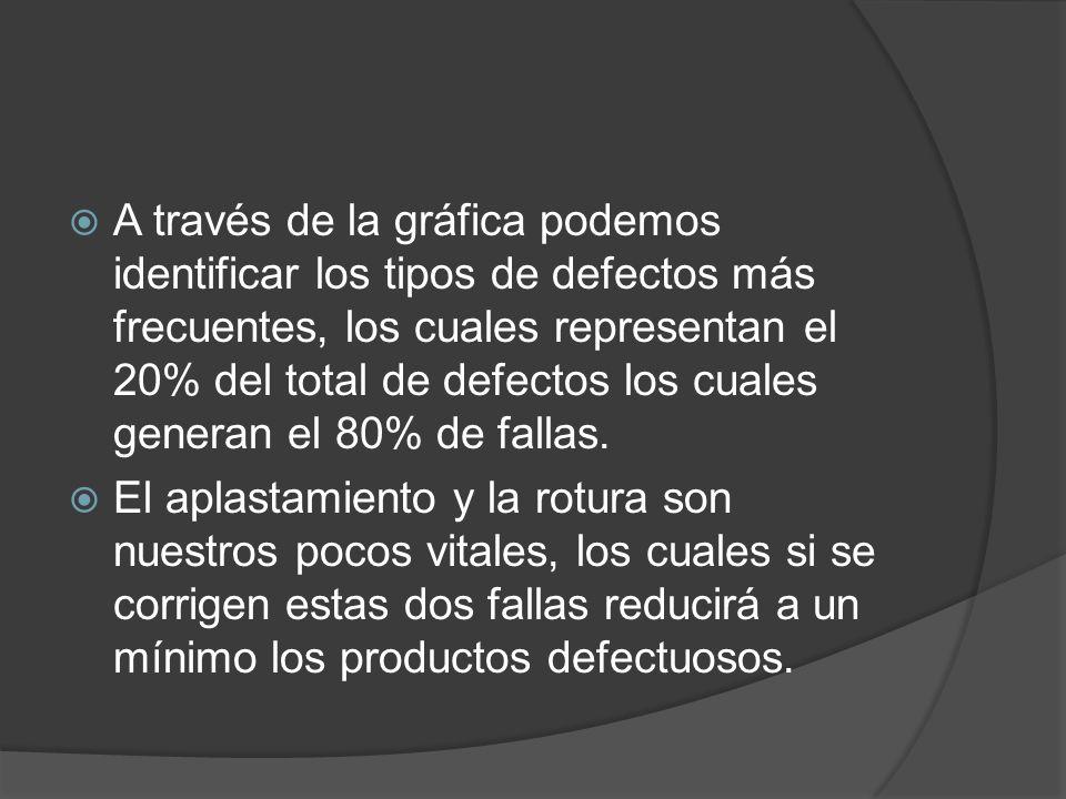 A través de la gráfica podemos identificar los tipos de defectos más frecuentes, los cuales representan el 20% del total de defectos los cuales generan el 80% de fallas.