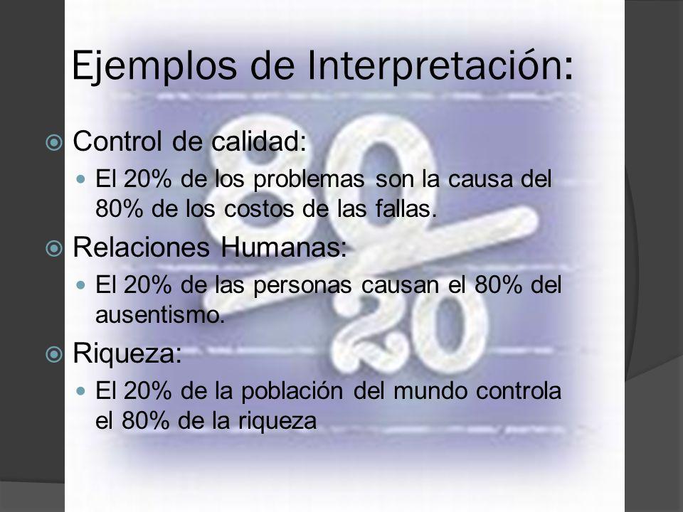 Ejemplos de Interpretación: