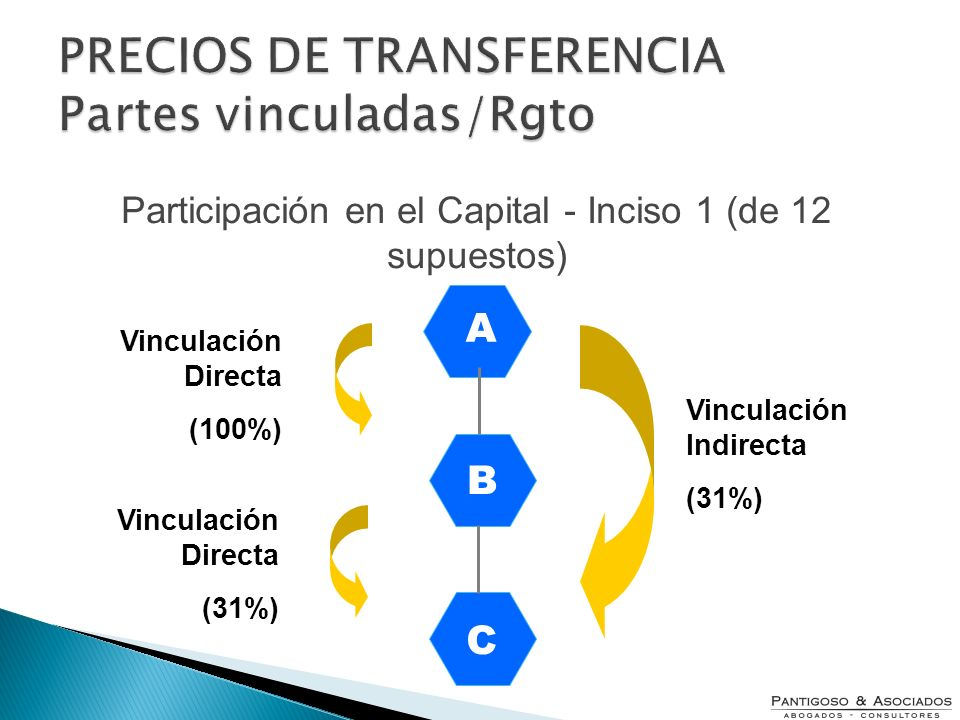 PRECIOS DE TRANSFERENCIA Partes vinculadas/Rgto