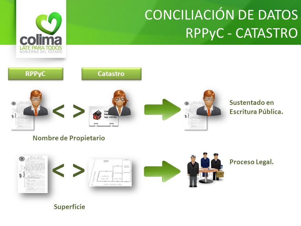 < > < > CONCILIACIÓN DE DATOS RPPyC - CATASTRO RPPyC