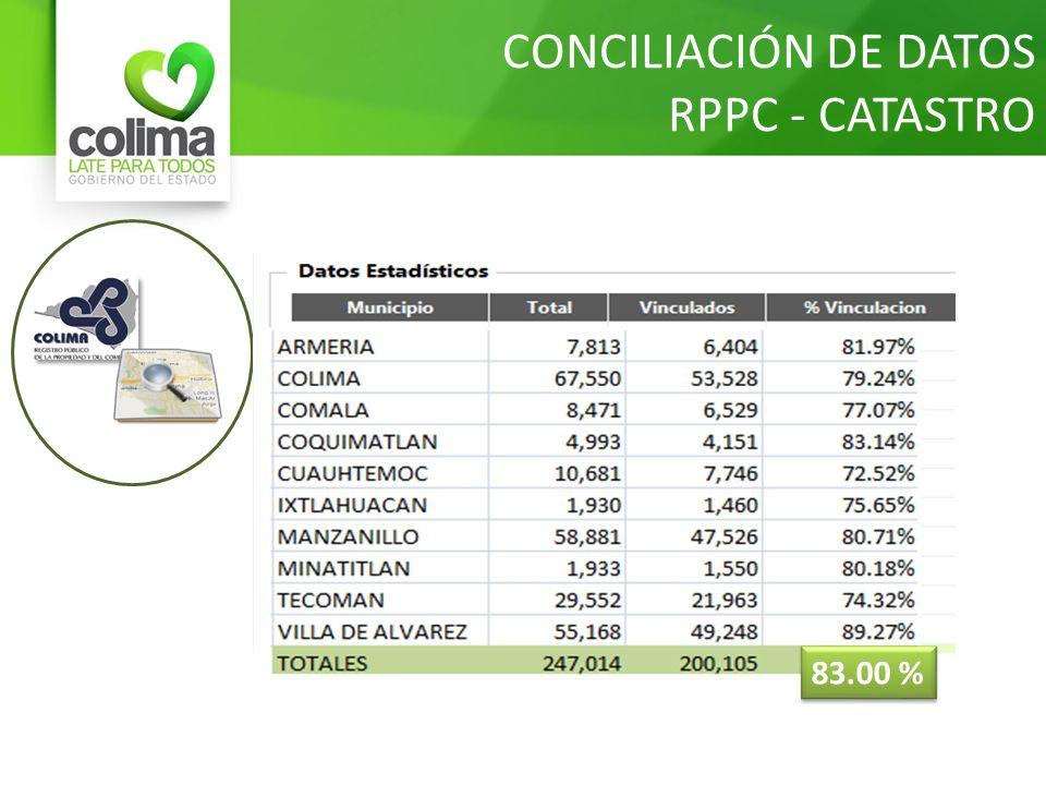 CONCILIACIÓN DE DATOS RPPC - CATASTRO 83.00 %