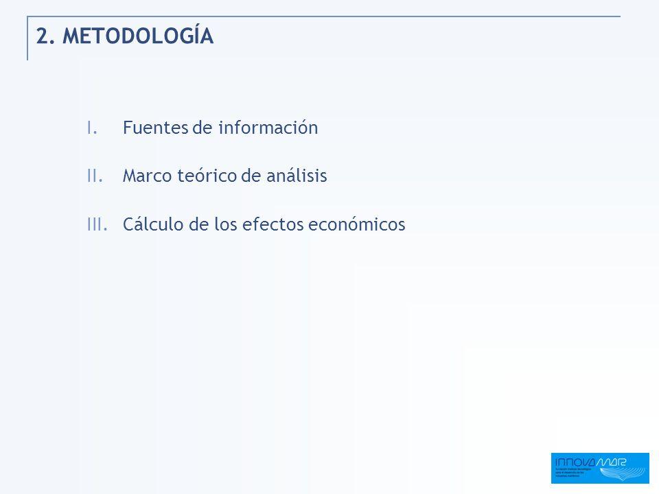 2. METODOLOGÍA Fuentes de información Marco teórico de análisis