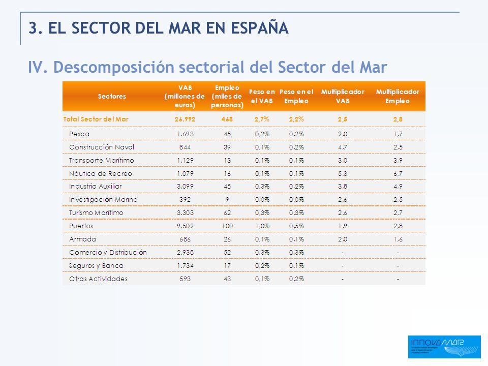3. EL SECTOR DEL MAR EN ESPAÑA IV