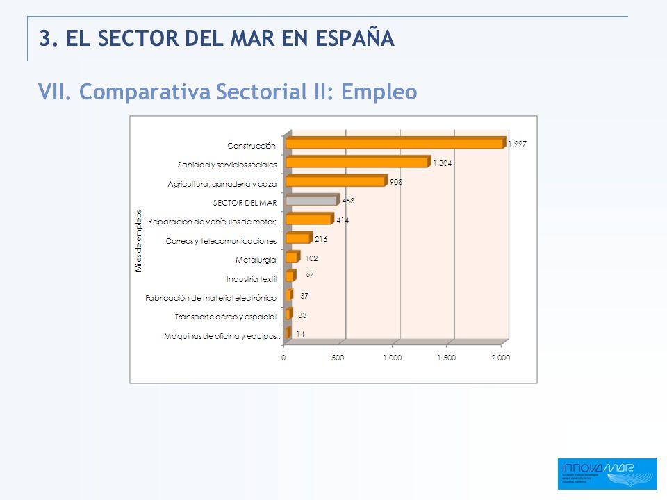 3. EL SECTOR DEL MAR EN ESPAÑA VII. Comparativa Sectorial II: Empleo