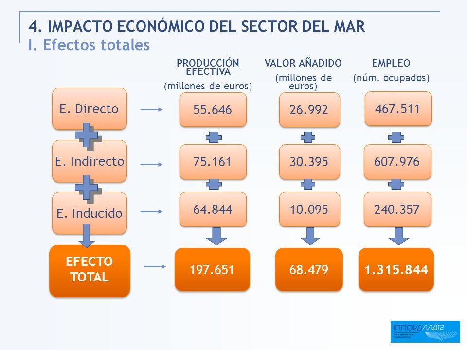 4. IMPACTO ECONÓMICO DEL SECTOR DEL MAR I. Efectos totales
