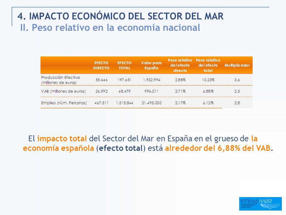 4. IMPACTO ECONÓMICO DEL SECTOR DEL MAR II