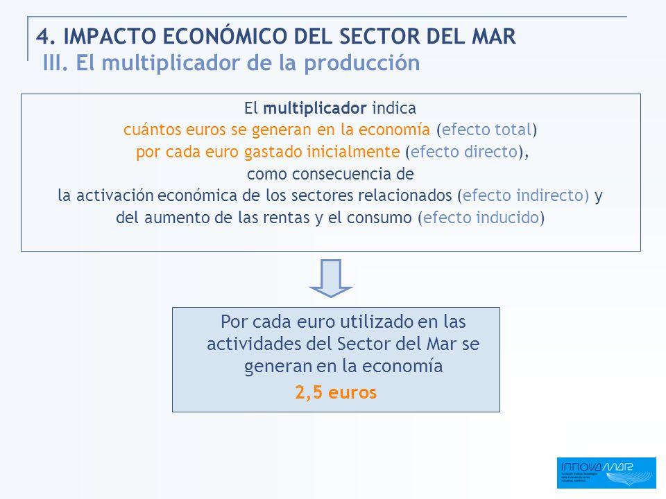 4. IMPACTO ECONÓMICO DEL SECTOR DEL MAR III