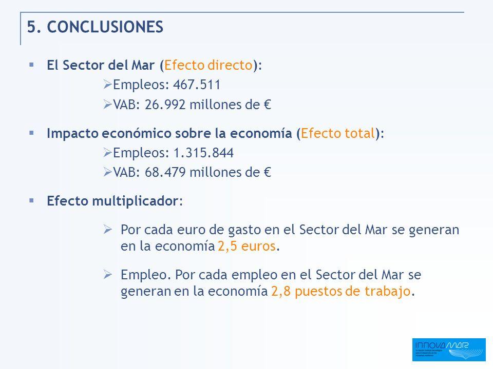 5. CONCLUSIONES El Sector del Mar (Efecto directo): Empleos: 467.511