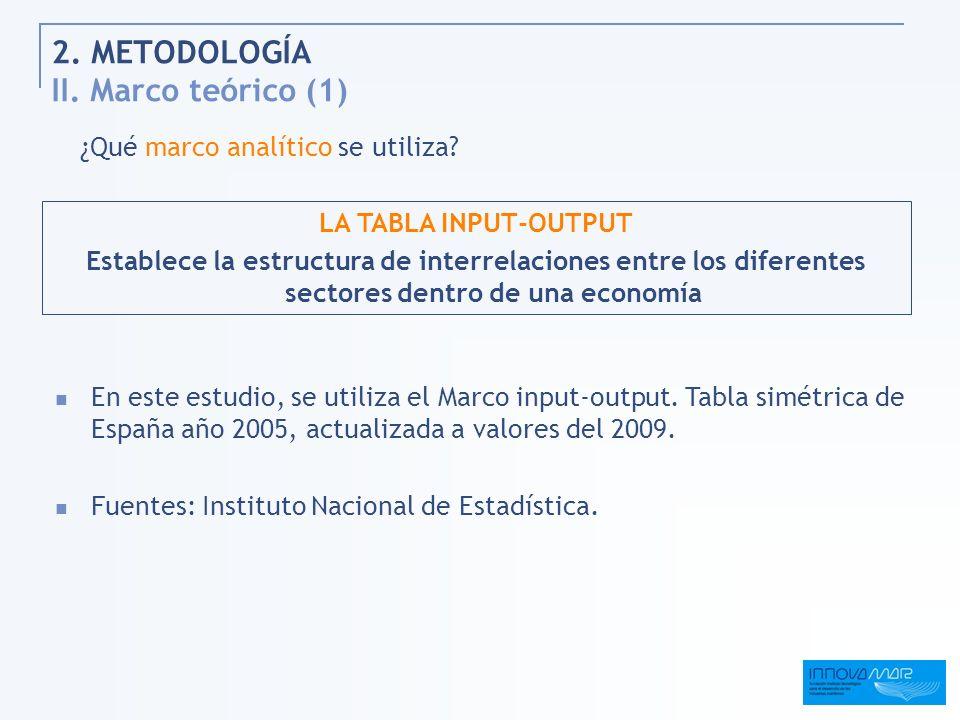 2. METODOLOGÍA II. Marco teórico (1)