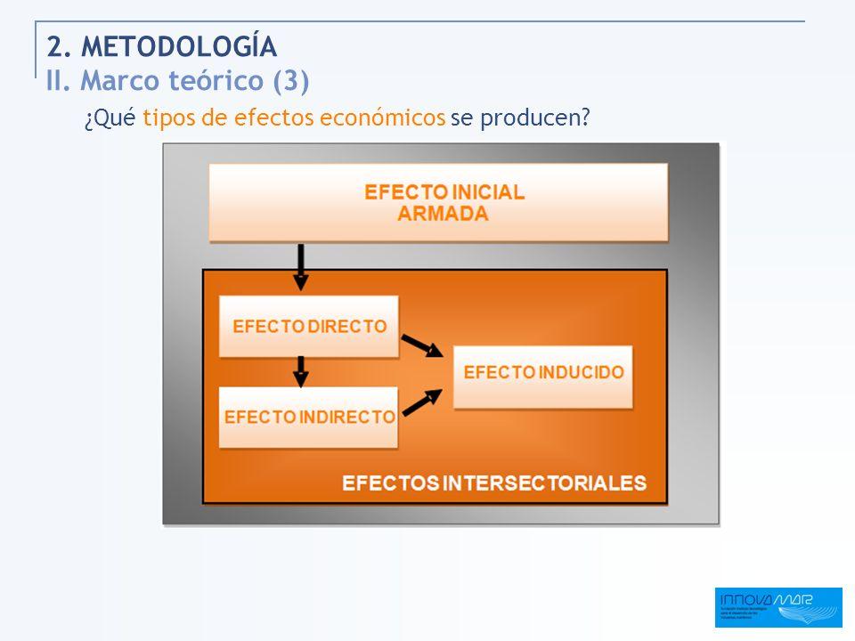 2. METODOLOGÍA II. Marco teórico (3)