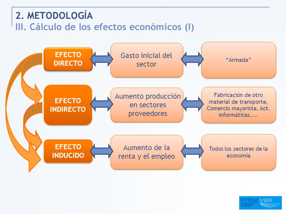 2. METODOLOGÍA III. Cálculo de los efectos económicos (I)