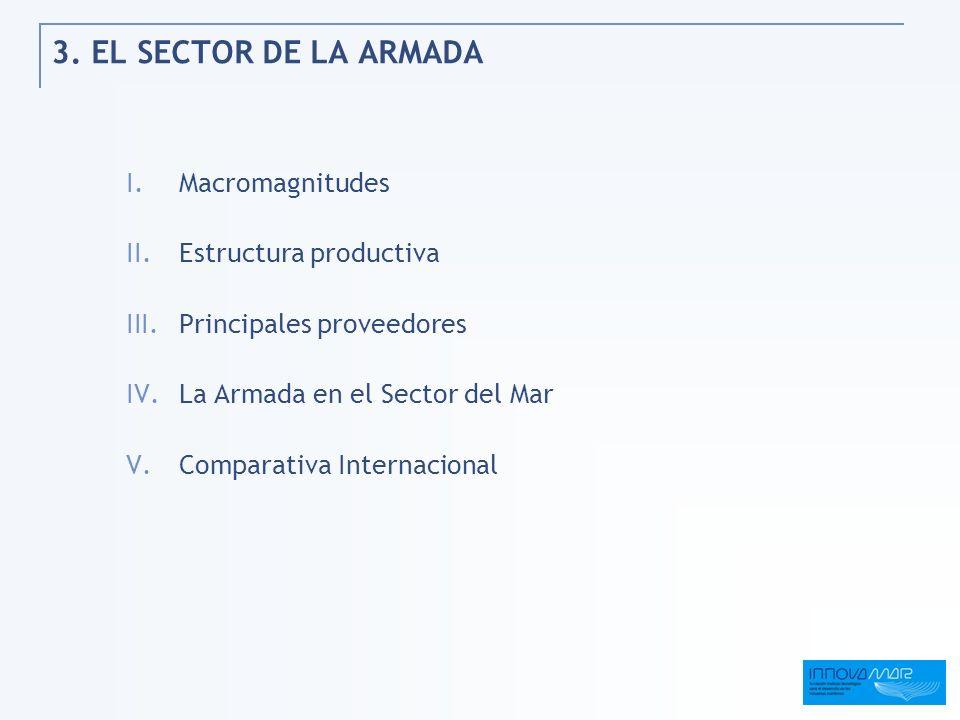 3. EL SECTOR DE LA ARMADA Macromagnitudes Estructura productiva