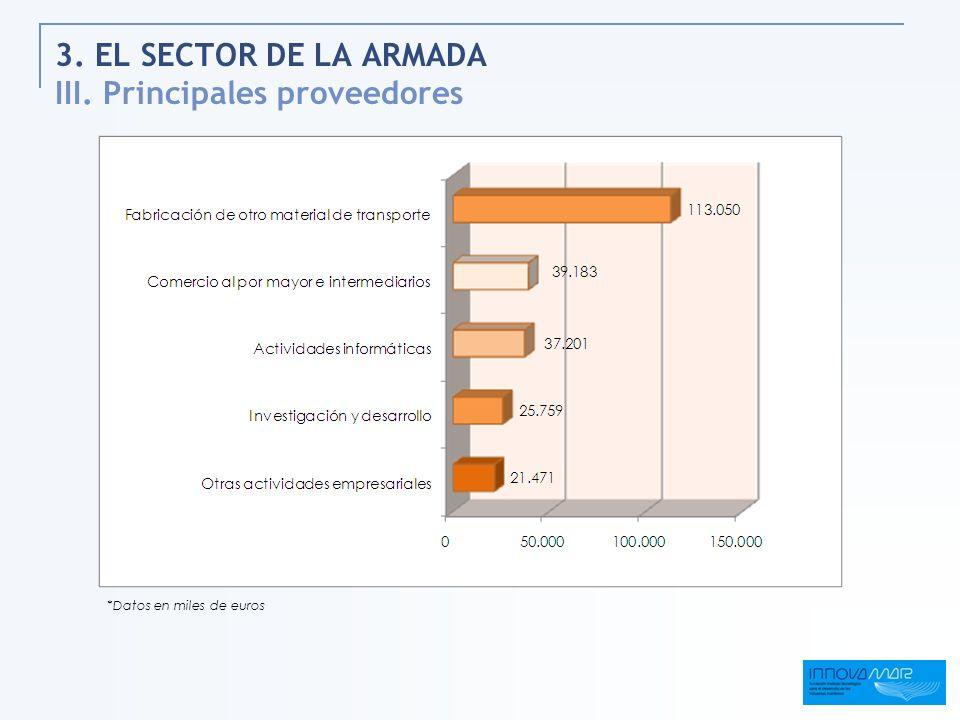 3. EL SECTOR DE LA ARMADA III. Principales proveedores