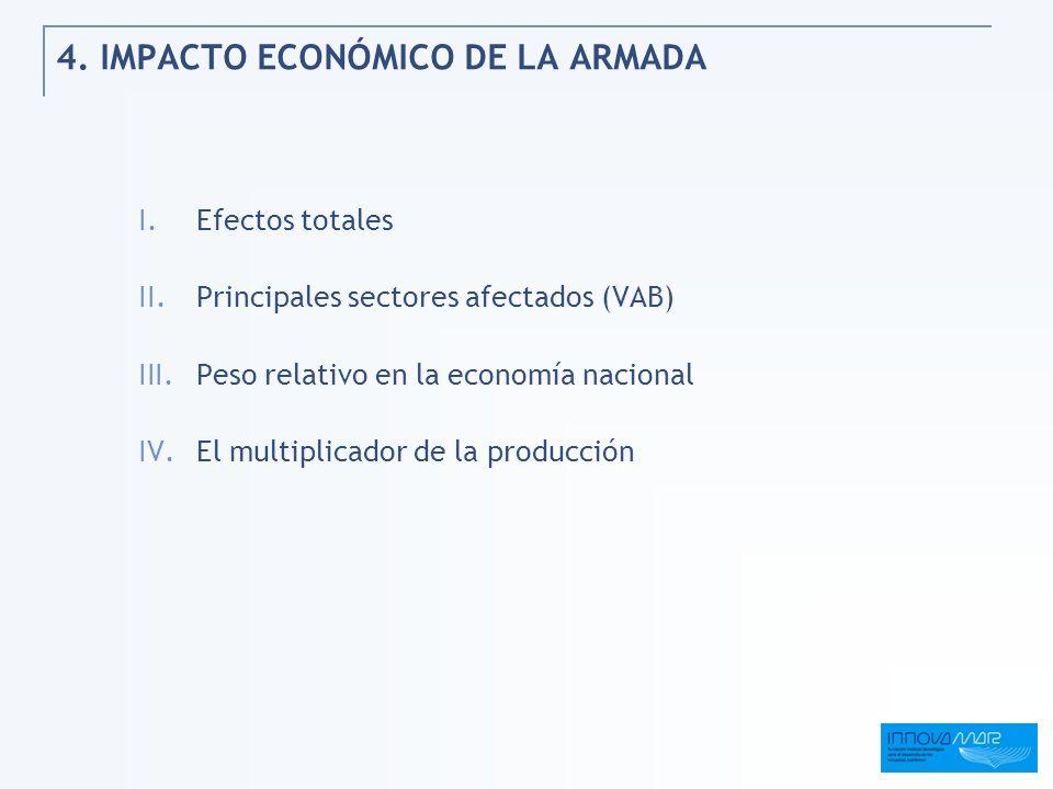 4. IMPACTO ECONÓMICO DE LA ARMADA