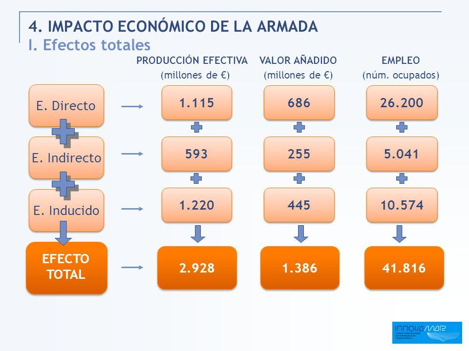 4. IMPACTO ECONÓMICO DE LA ARMADA I. Efectos totales