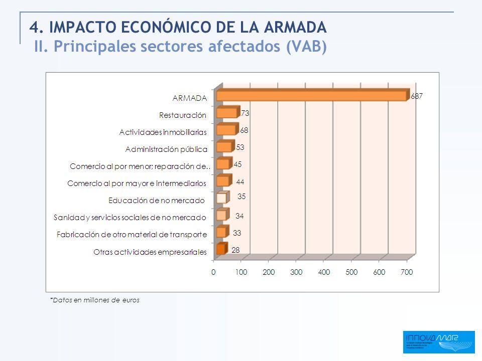 4. IMPACTO ECONÓMICO DE LA ARMADA II