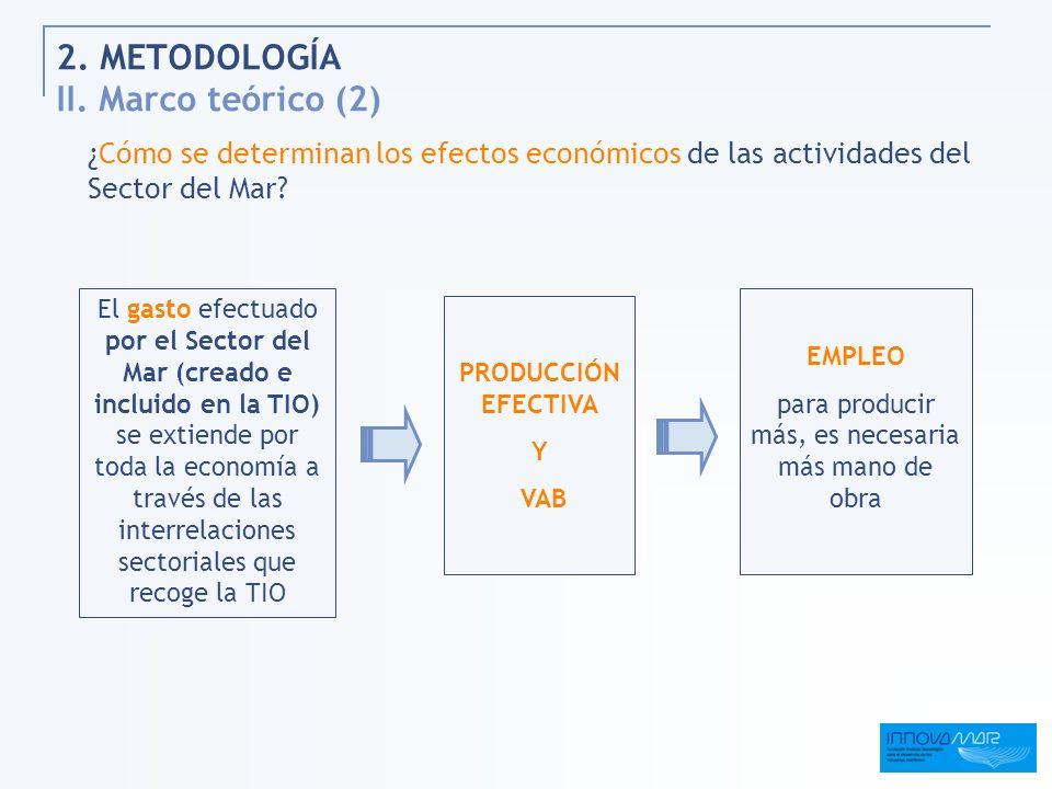 2. METODOLOGÍA II. Marco teórico (2)