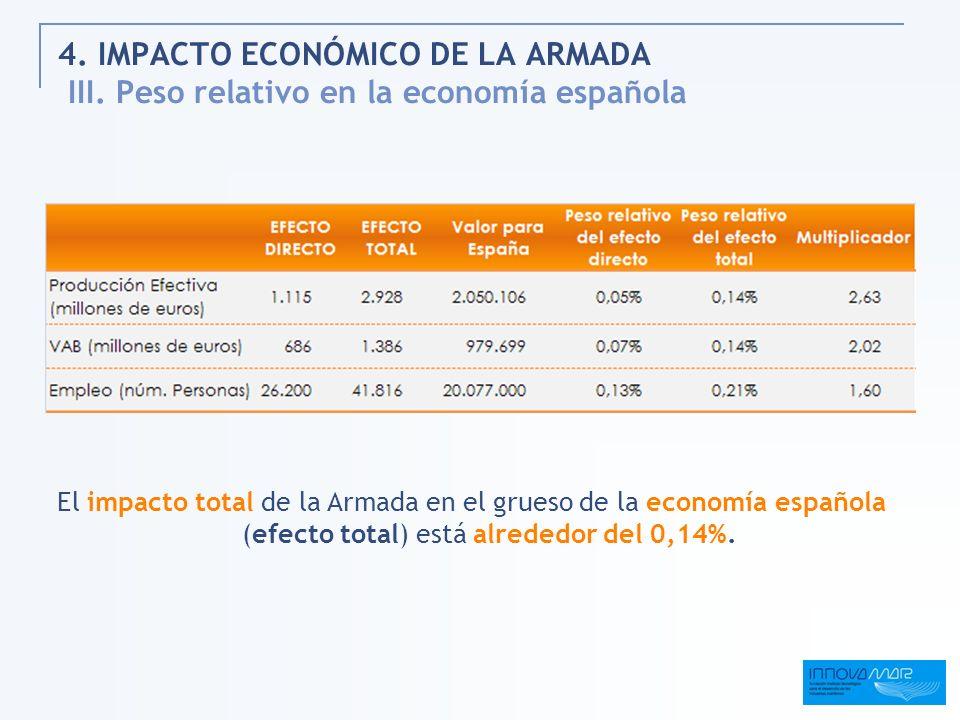 4. IMPACTO ECONÓMICO DE LA ARMADA III