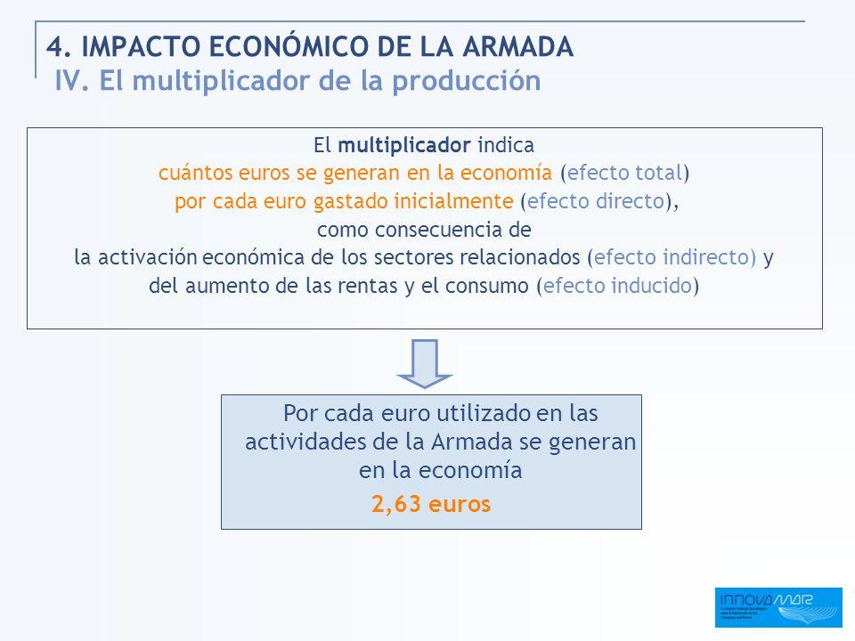 4. IMPACTO ECONÓMICO DE LA ARMADA IV. El multiplicador de la producción