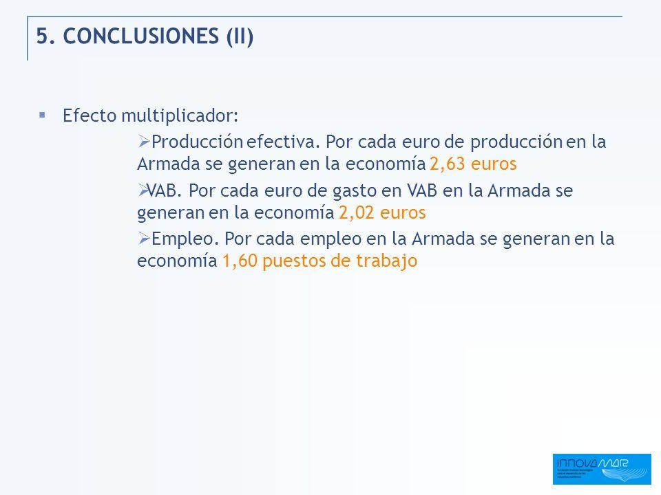 5. CONCLUSIONES (II) Efecto multiplicador: