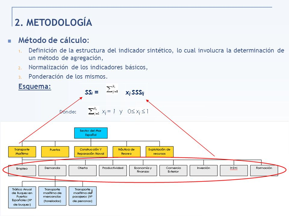2. METODOLOGÍA Método de cálculo: Esquema: