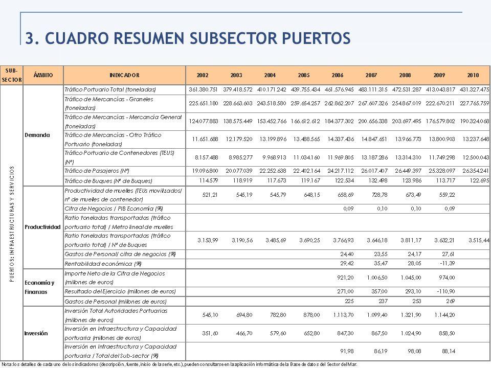 3. CUADRO RESUMEN SUBSECTOR PUERTOS