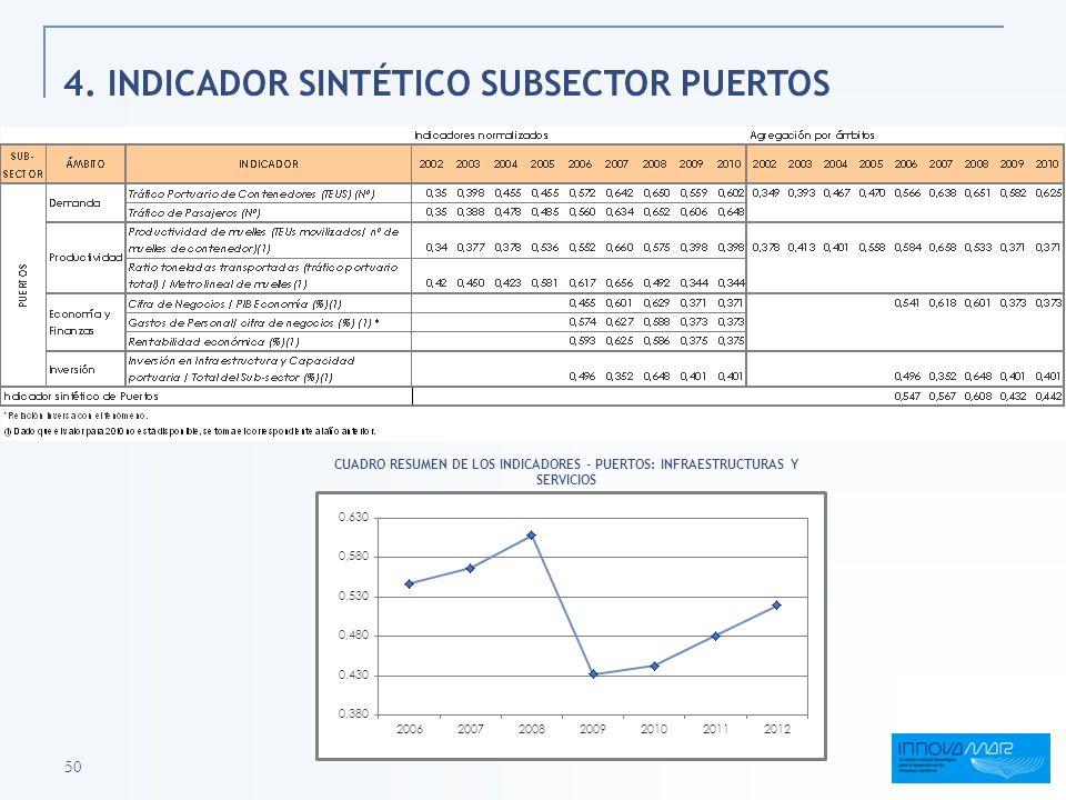 4. INDICADOR SINTÉTICO SUBSECTOR PUERTOS