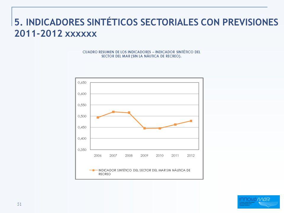 5. INDICADORES SINTÉTICOS SECTORIALES CON PREVISIONES 2011-2012 xxxxxx