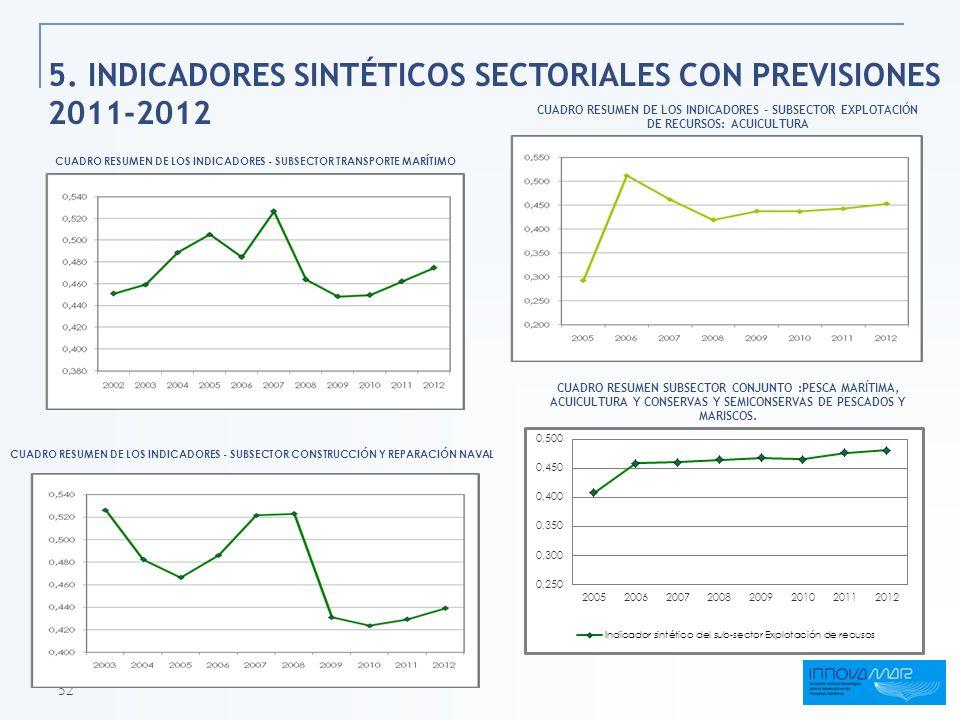 5. INDICADORES SINTÉTICOS SECTORIALES CON PREVISIONES 2011-2012