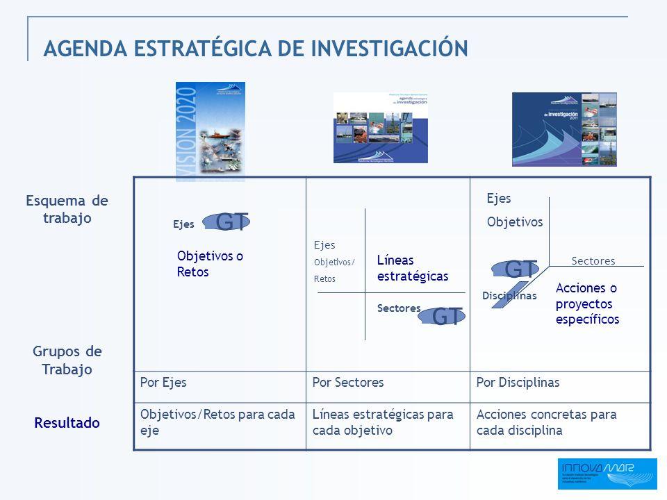 GT GT GT AGENDA ESTRATÉGICA DE INVESTIGACIÓN Esquema de trabajo