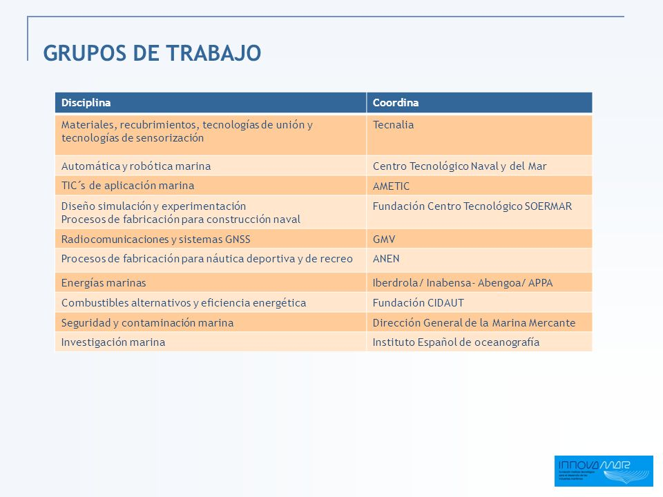 GRUPOS DE TRABAJO Disciplina Coordina