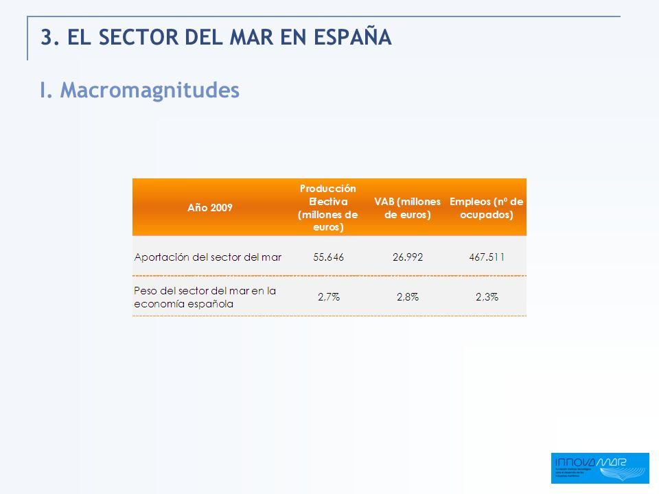 3. EL SECTOR DEL MAR EN ESPAÑA I. Macromagnitudes