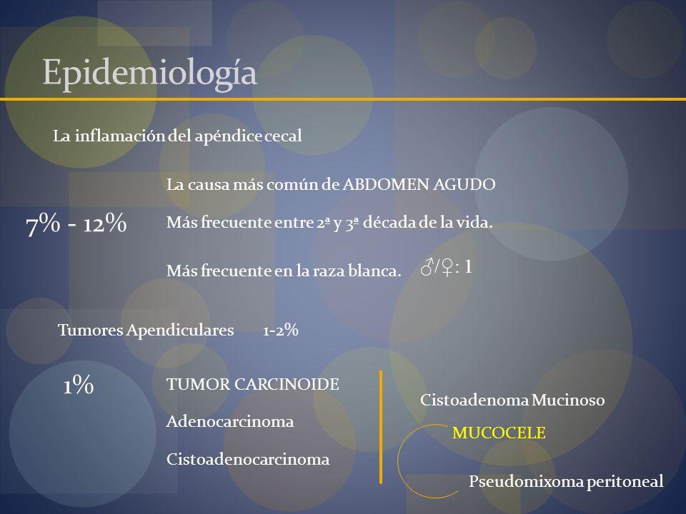 Epidemiología 7% - 12% 1% ♂/♀: 1 La inflamación del apéndice cecal