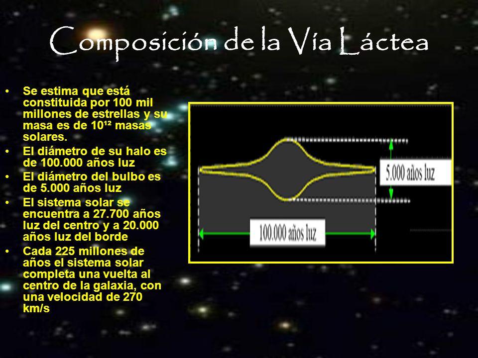 Composición de la Vía Láctea