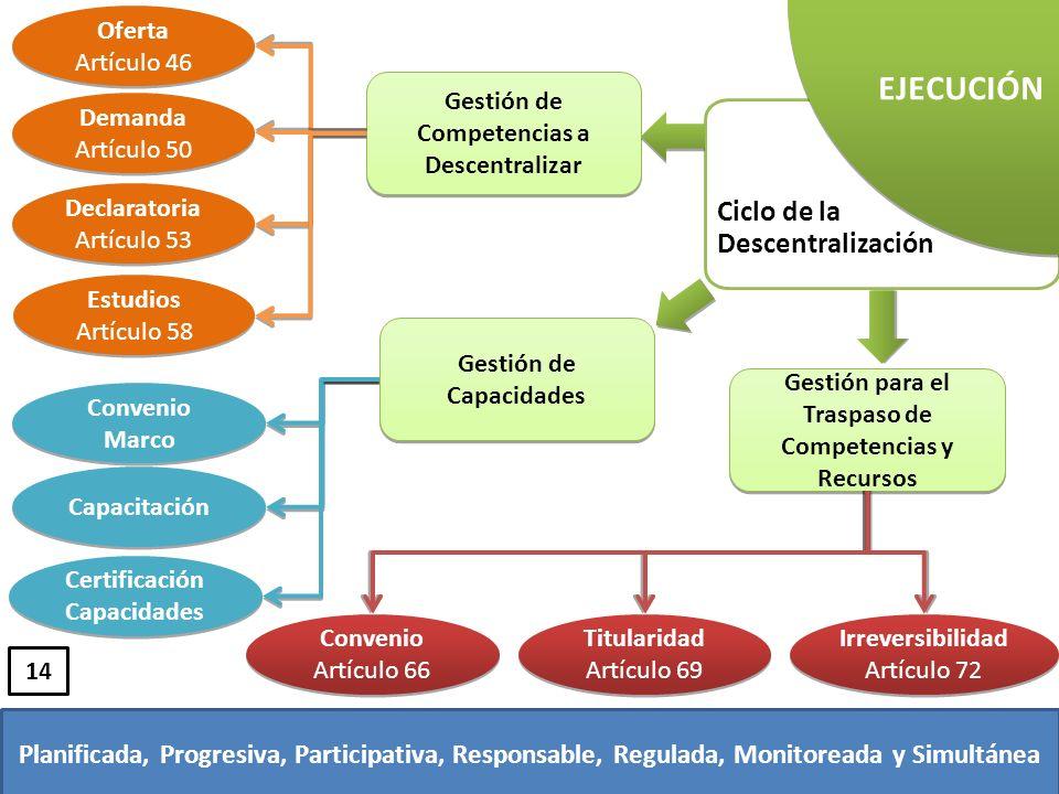 EJECUCIÓN Ciclo de la Descentralización