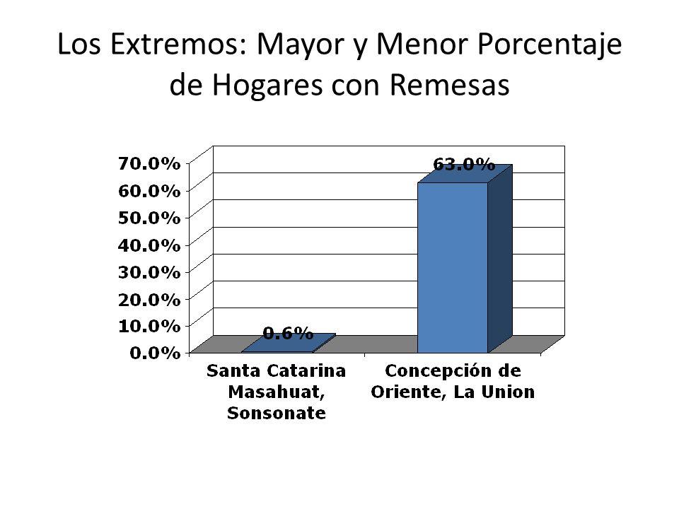 Los Extremos: Mayor y Menor Porcentaje de Hogares con Remesas