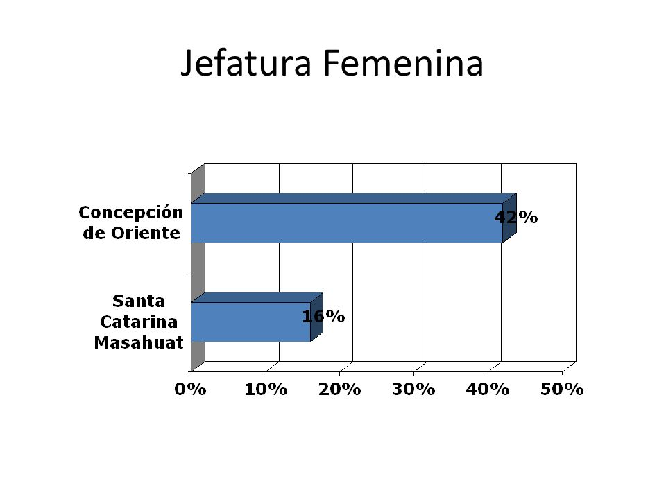 Jefatura Femenina