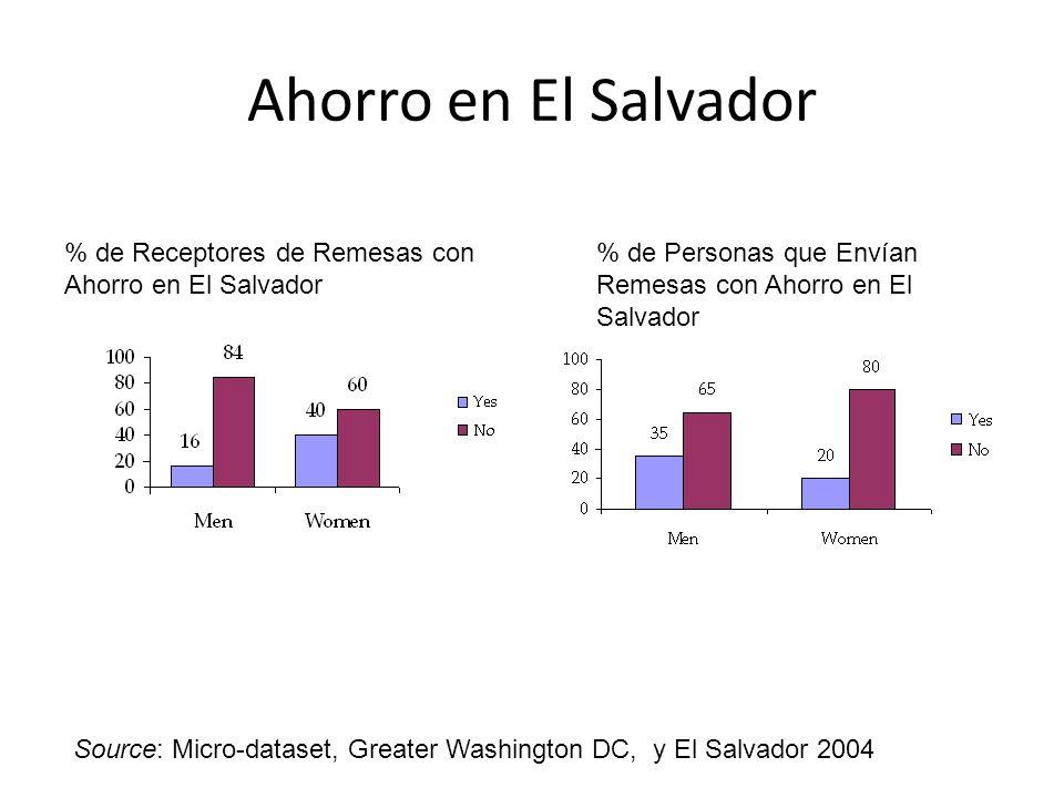 Ahorro en El Salvador % de Receptores de Remesas con Ahorro en El Salvador. % de Personas que Envían Remesas con Ahorro en El Salvador.