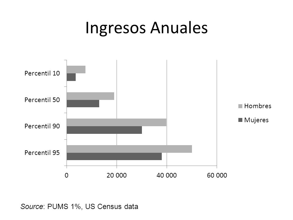 Ingresos Anuales Source: PUMS 1%, US Census data