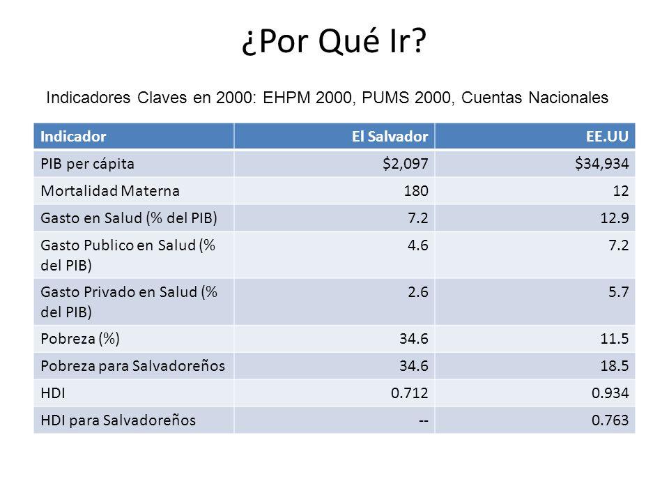 ¿Por Qué Ir Indicadores Claves en 2000: EHPM 2000, PUMS 2000, Cuentas Nacionales. Indicador. El Salvador.