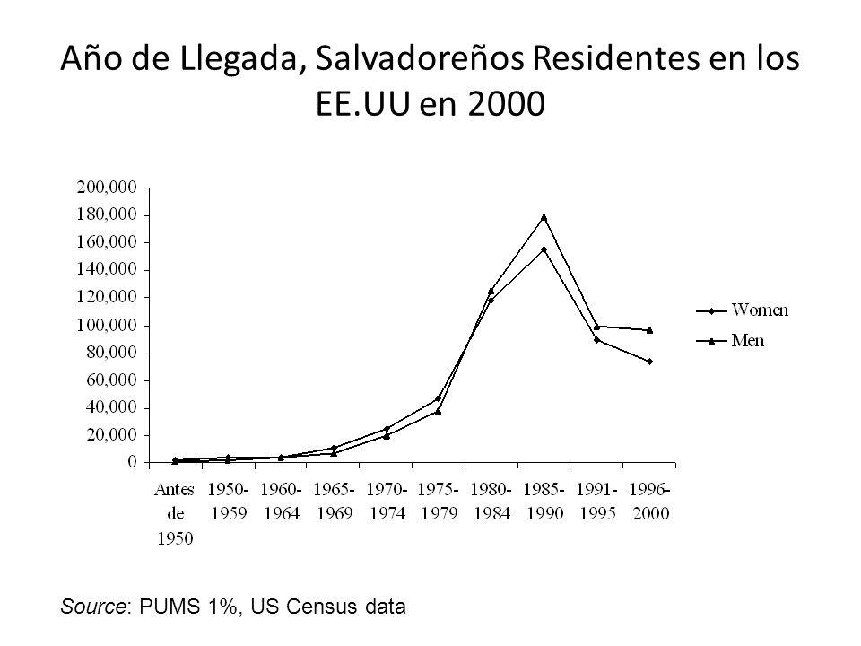 Año de Llegada, Salvadoreños Residentes en los EE.UU en 2000