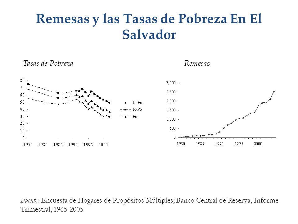 Remesas y las Tasas de Pobreza En El Salvador