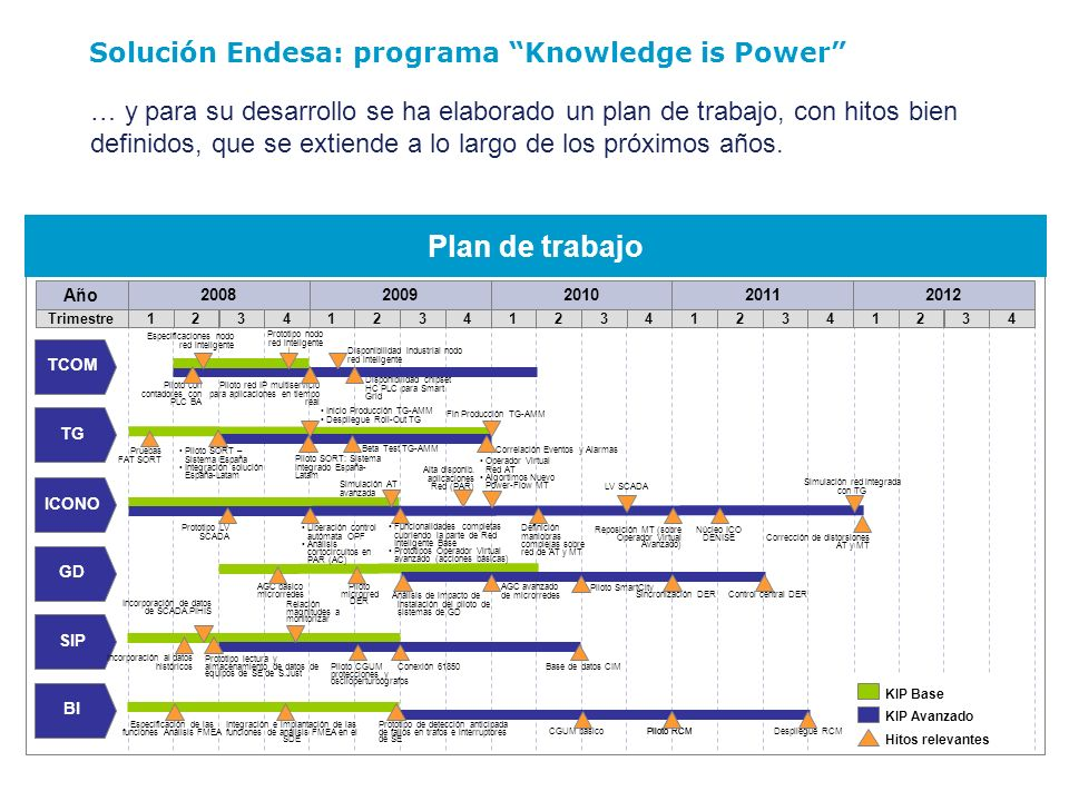 Plan de trabajo Solución Endesa: programa Knowledge is Power