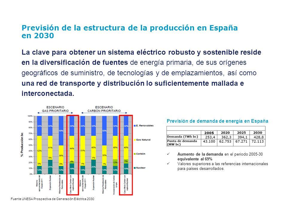 Previsión de la estructura de la producción en España en 2030
