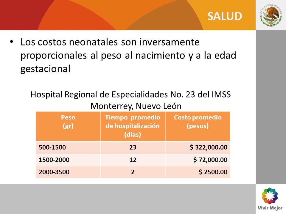Tiempo promedio de hospitalización (días) Costo promedio (pesos)