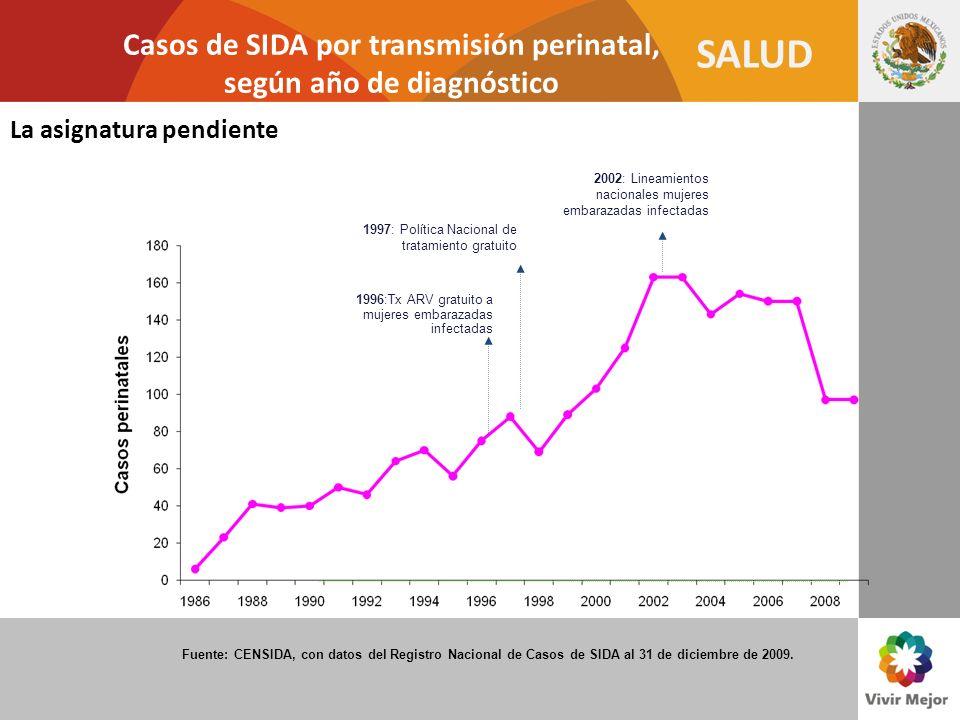 Casos de SIDA por transmisión perinatal, según año de diagnóstico