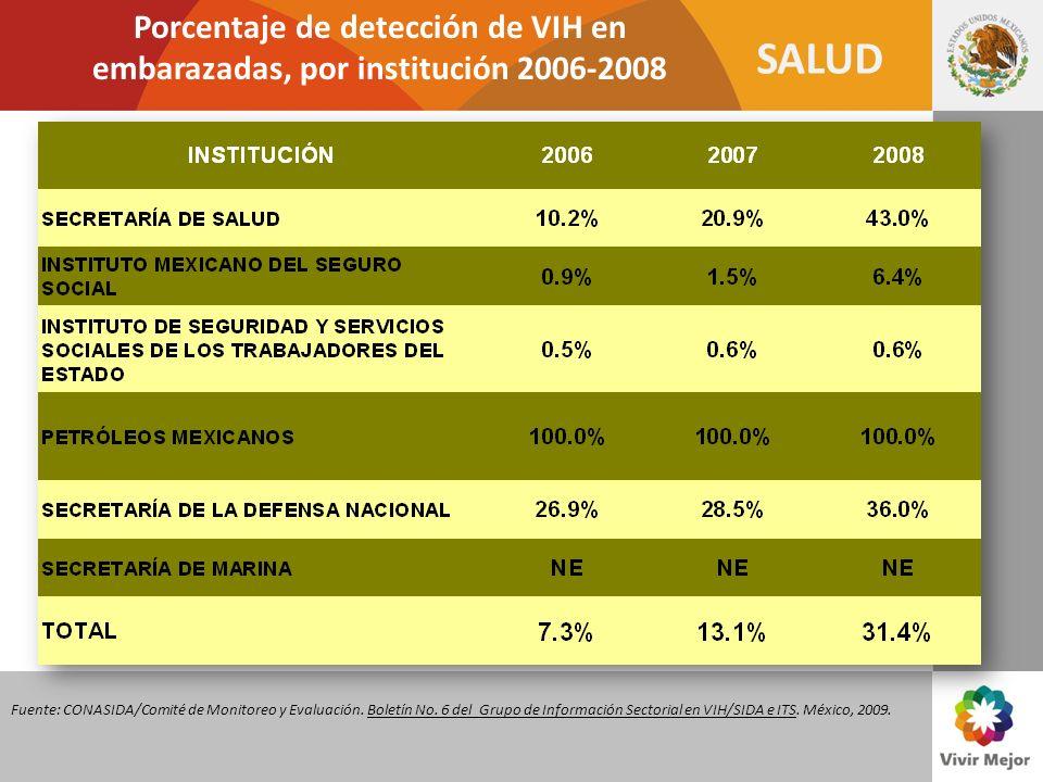 Porcentaje de detección de VIH en embarazadas, por institución 2006-2008