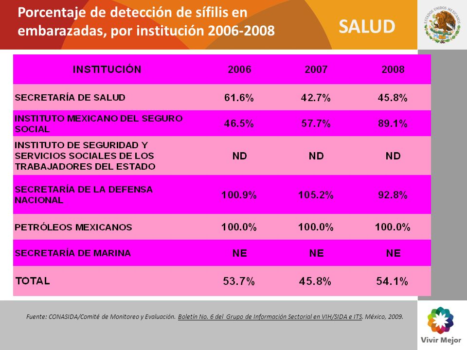 Porcentaje de detección de sífilis en