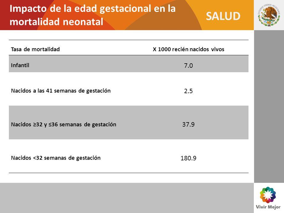 Impacto de la edad gestacional en la mortalidad neonatal
